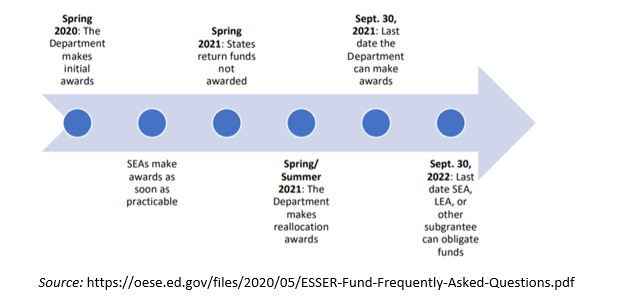 Time for using ESSER funds from the CARES Act
