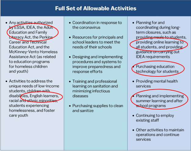 Full set of allowable activities.