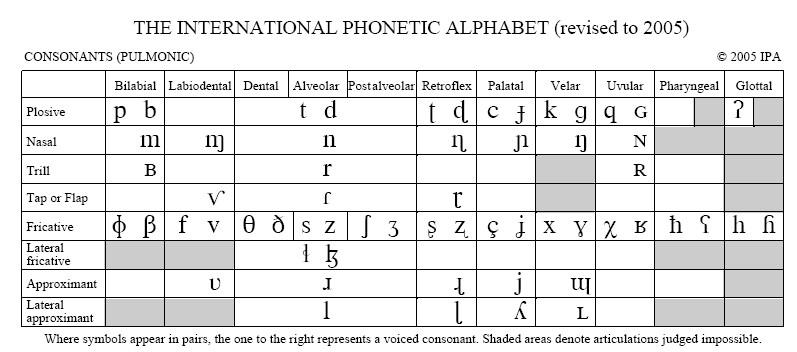 IPA chart
