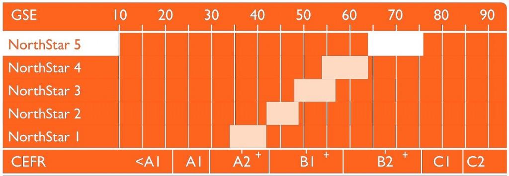 northstar chart2