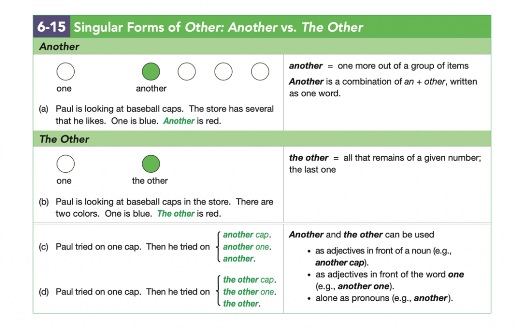 Chart 6-15 from Fundamentals of English Grammar, 5E