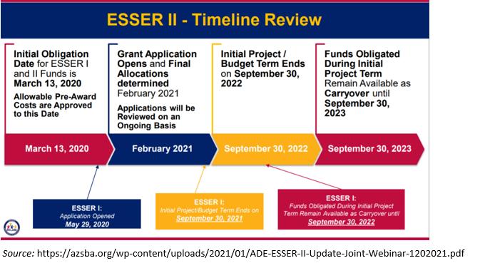 The timeline of ESSER II funds